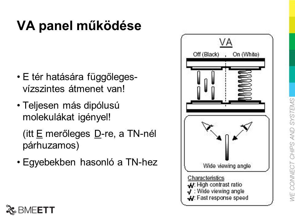 VA panel működése E tér hatására függőleges- vízszintes átmenet van!