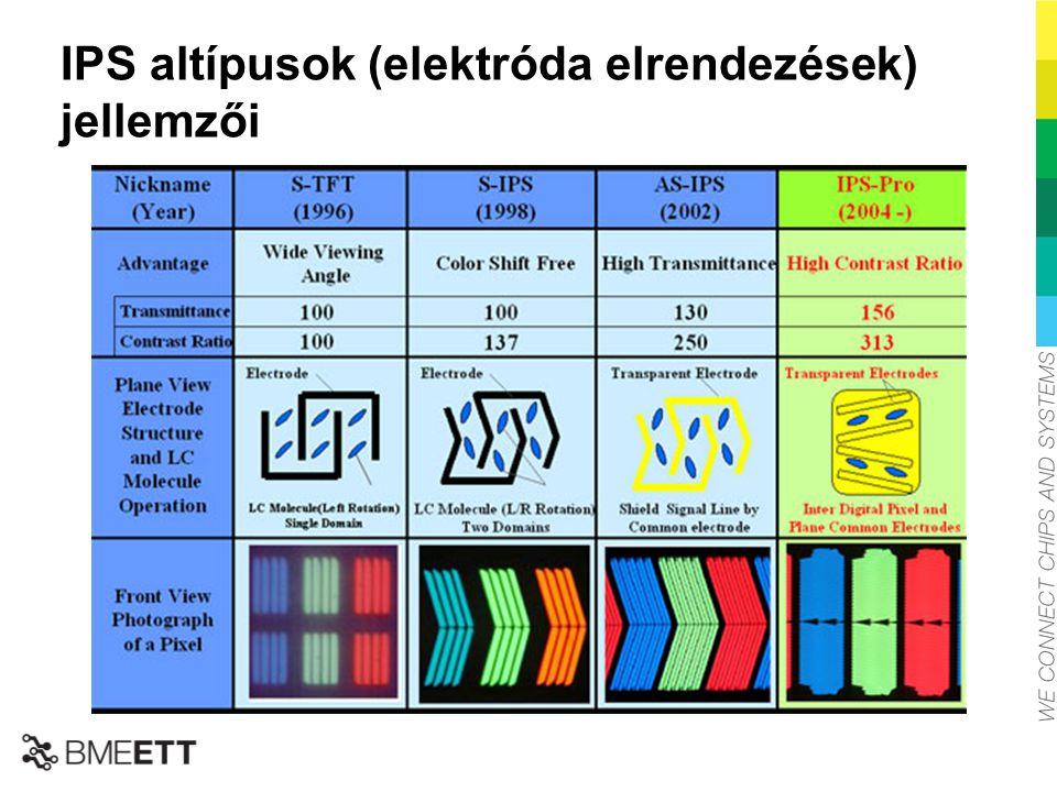 IPS altípusok (elektróda elrendezések) jellemzői