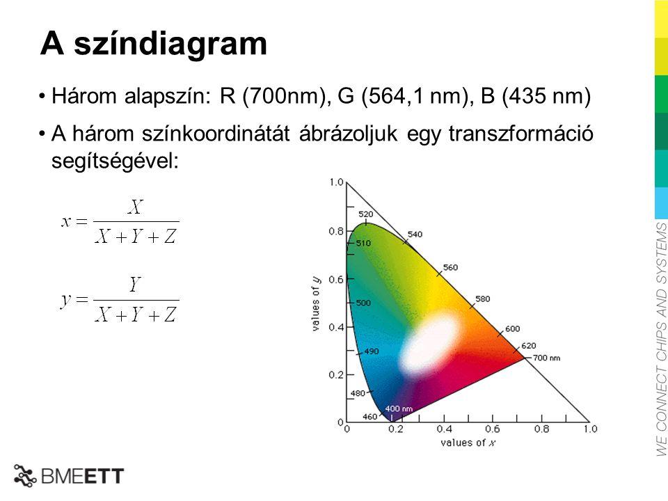 A színdiagram Három alapszín: R (700nm), G (564,1 nm), B (435 nm)