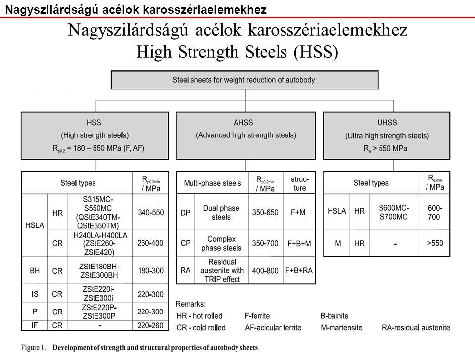 Nagyszilárdságú acélok karosszériaelemekhez High Strength Steels (HSS)