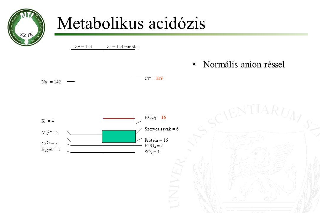 Metabolikus acidózis Normális anion réssel + = 154 - = 154 mmol/L