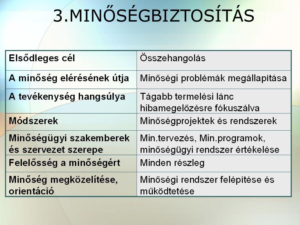 3.MINŐSÉGBIZTOSÍTÁS
