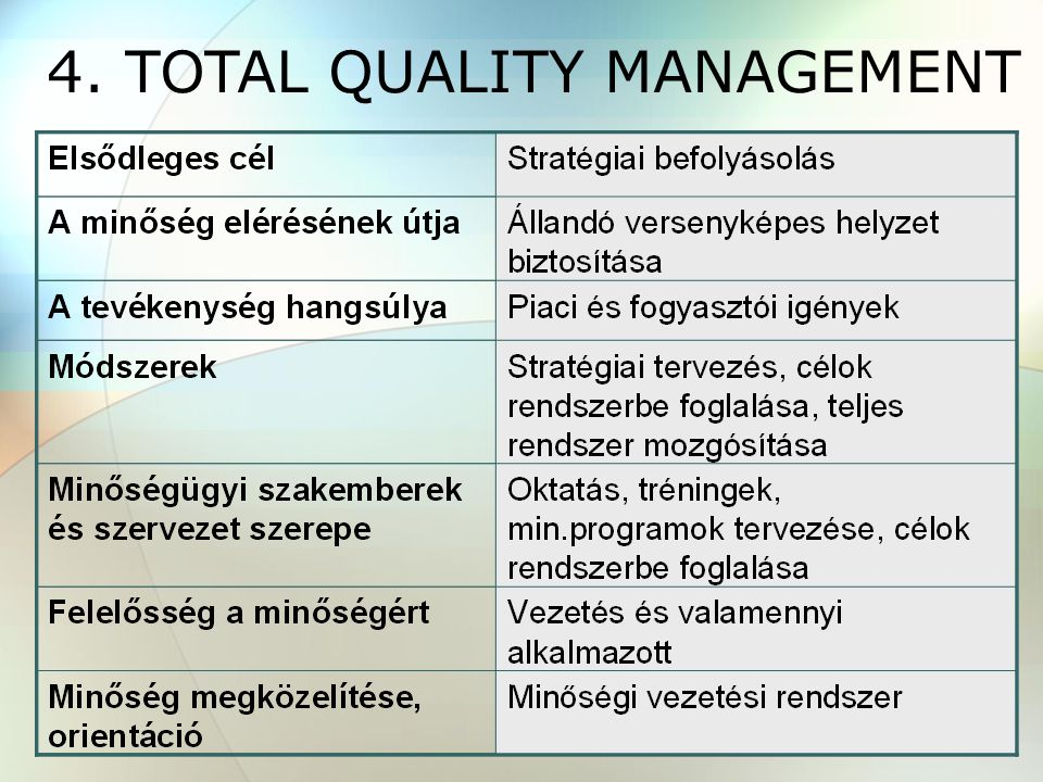 4. TOTAL QUALITY MANAGEMENT