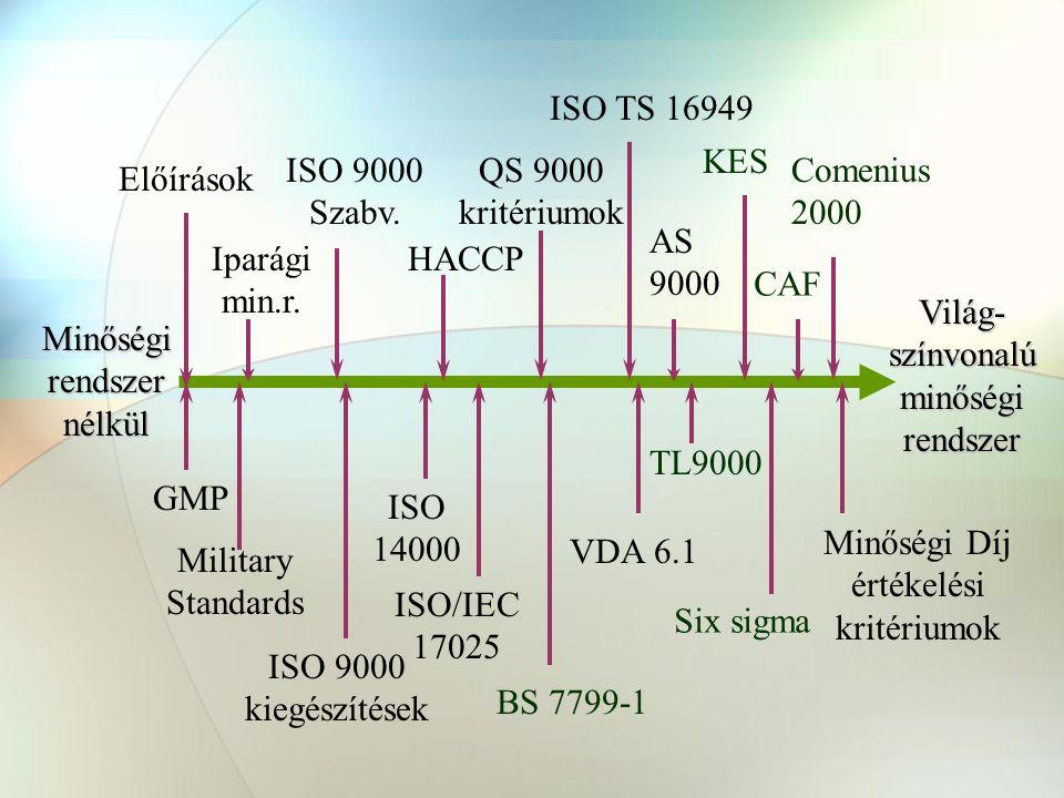 Világ-színvonalú minőségi rendszer Minőségi rendszer nélkül