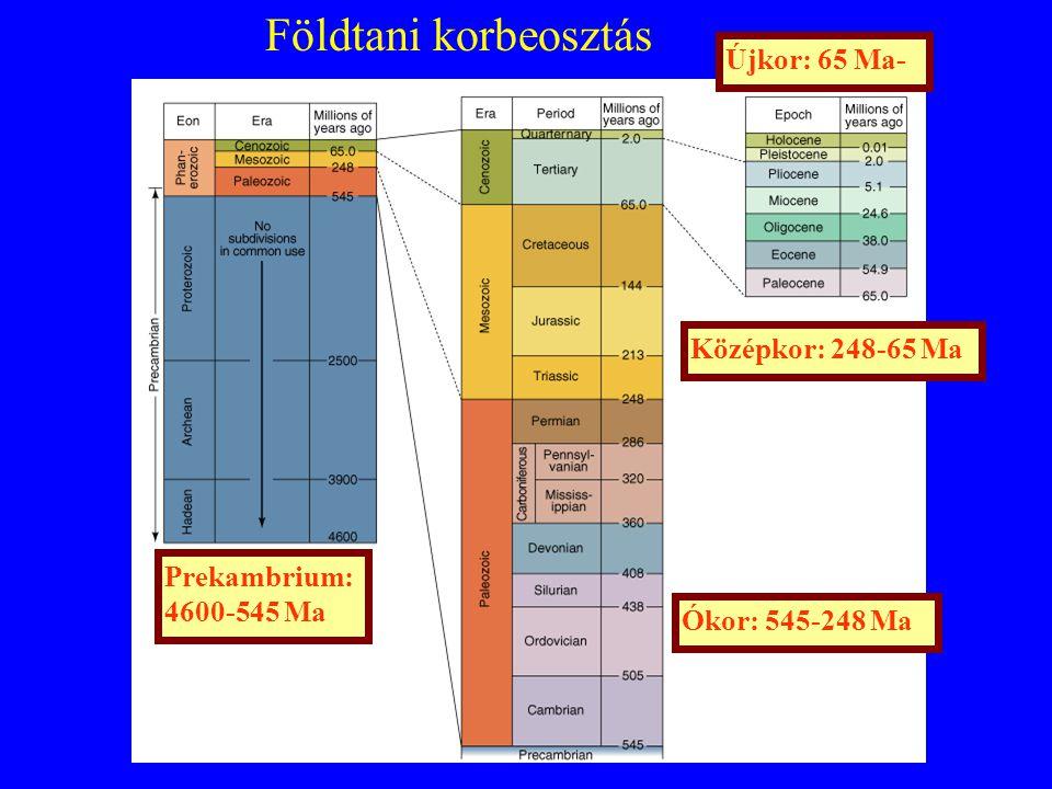Földtani korbeosztás Újkor: 65 Ma- Középkor: 248-65 Ma