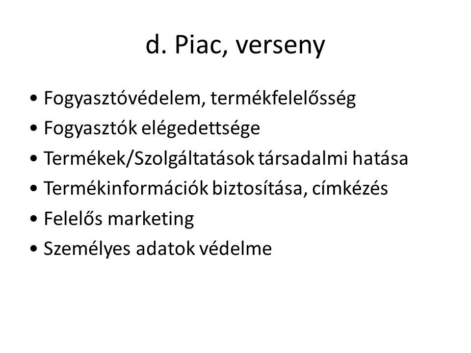 d. Piac, verseny