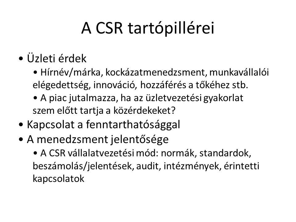A CSR tartópillérei • Üzleti érdek • Kapcsolat a fenntarthatósággal