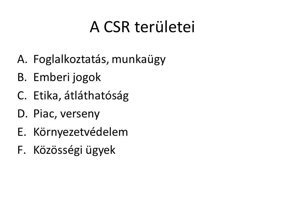 A CSR területei Foglalkoztatás, munkaügy Emberi jogok