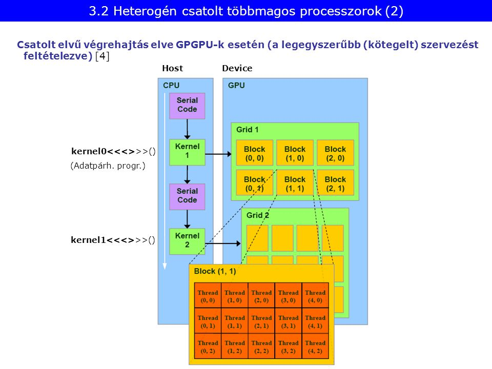 3.2 Heterogén csatolt többmagos processzorok (2)