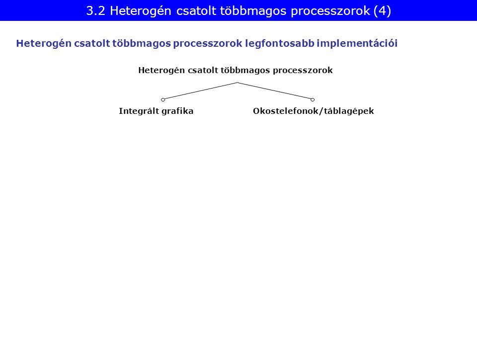 Heterogén csatolt többmagos processzorok Okostelefonok/táblagépek