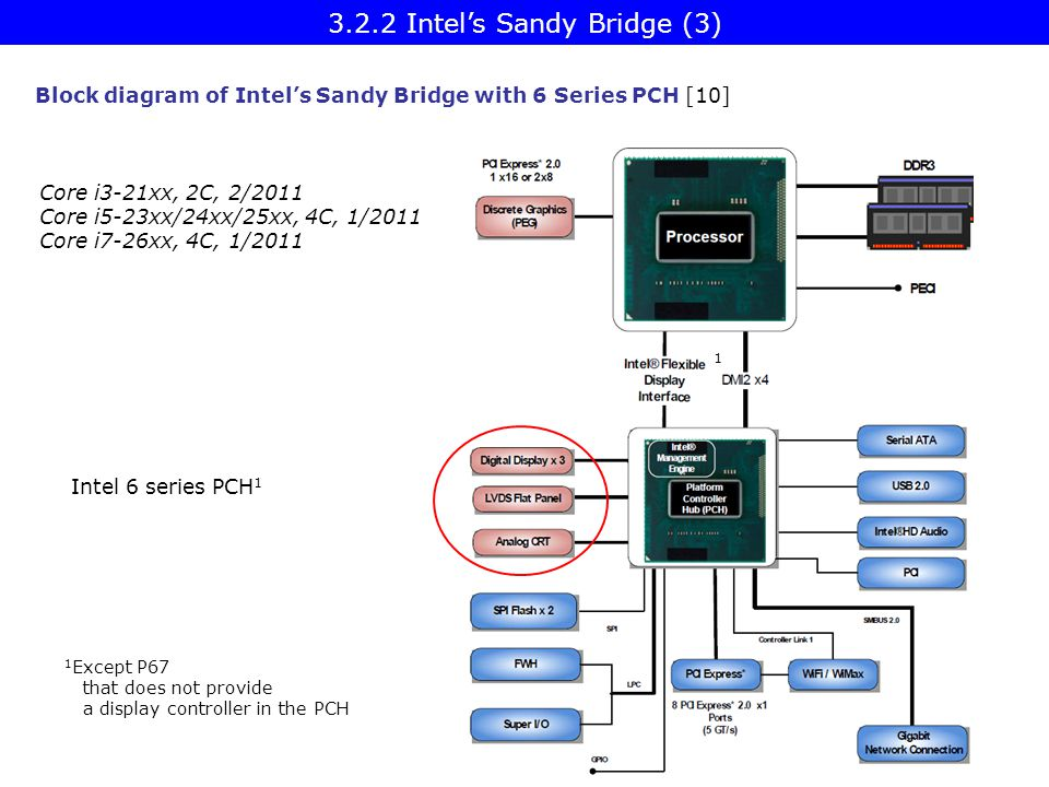 3.2.2 Intel's Sandy Bridge (3)
