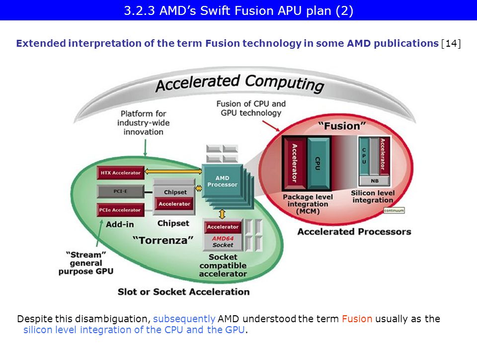 3.2.3 AMD's Swift Fusion APU plan (2)