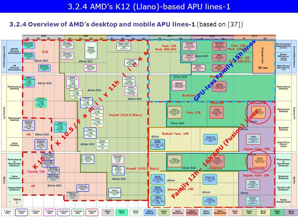 3.2.4 AMD's K12 (Llano)-based APU lines-1