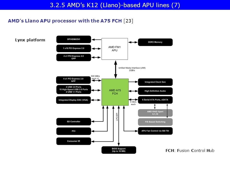 3.2.5 AMD's K12 (Llano)-based APU lines (7)