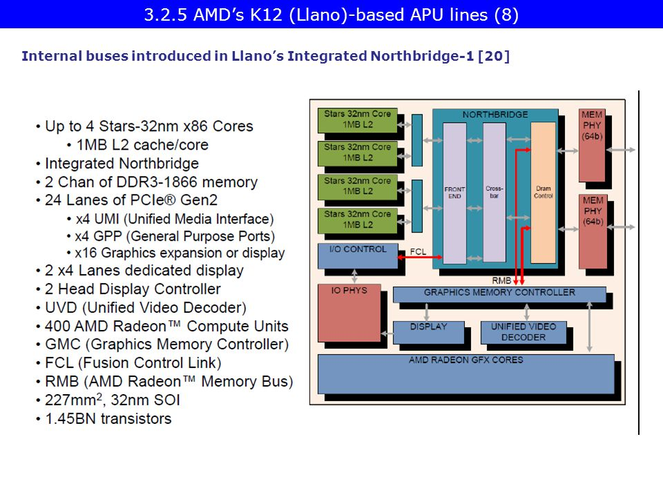 3.2.5 AMD's K12 (Llano)-based APU lines (8)
