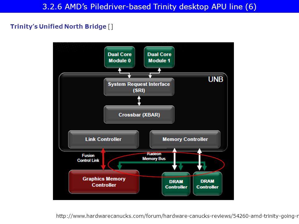 3.2.6 AMD's Piledriver-based Trinity desktop APU line (6)