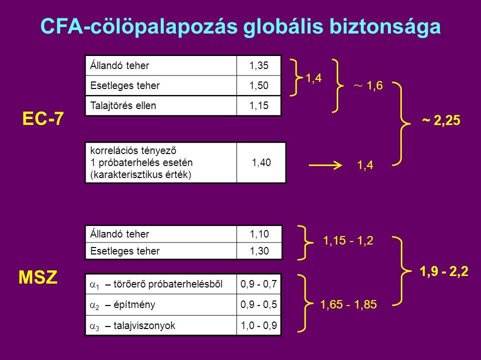 CFA-cölöpalapozás globális biztonsága