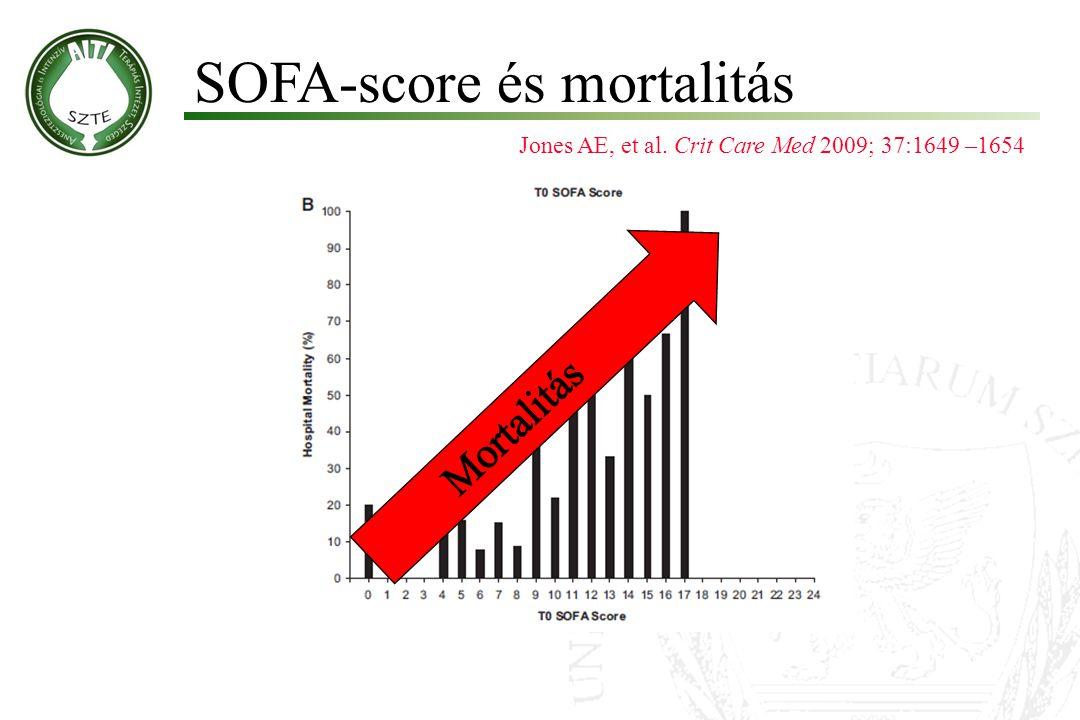 SOFA-score és mortalitás