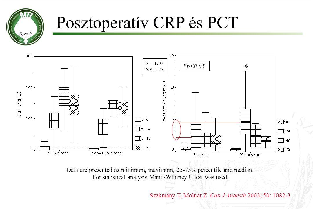 Posztoperatív CRP és PCT