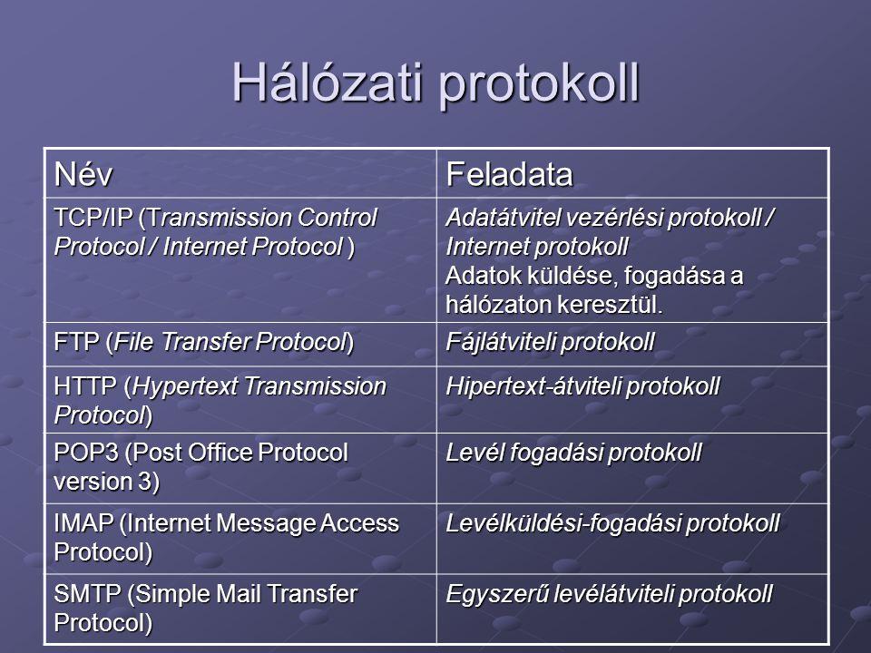 Hálózati protokoll Név Feladata