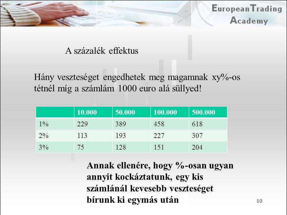 A százalék effektus Hány veszteséget engedhetek meg magamnak xy%-os tétnél míg a számlám 1000 euro alá süllyed!