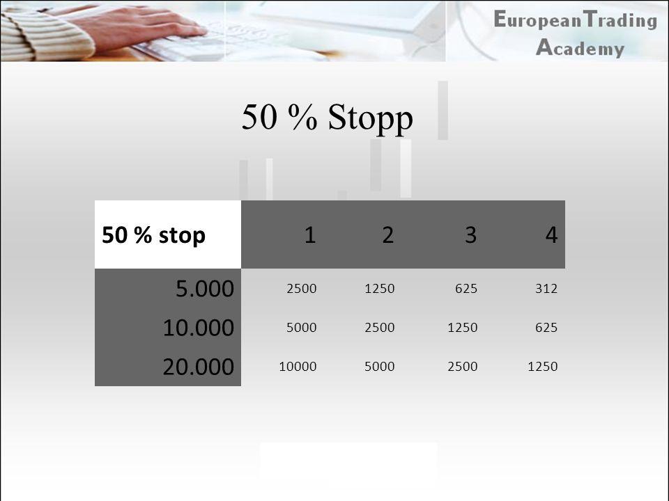 50 % Stopp 50 % stop 1 2 3 4 5.000 2500 1250 625 312 10.000 5000 20.000 10000