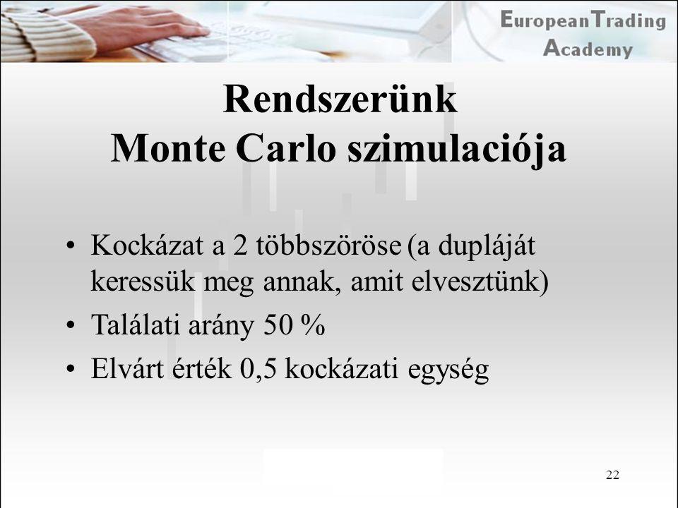 Monte Carlo szimulaciója
