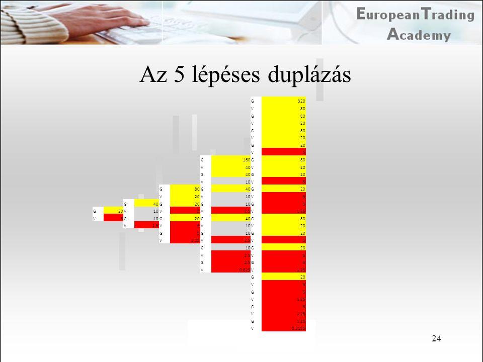 Az 5 lépéses duplázás G 320 V 80 20 5 160 40 10 2.5 1.25 0.625 0.2125 24