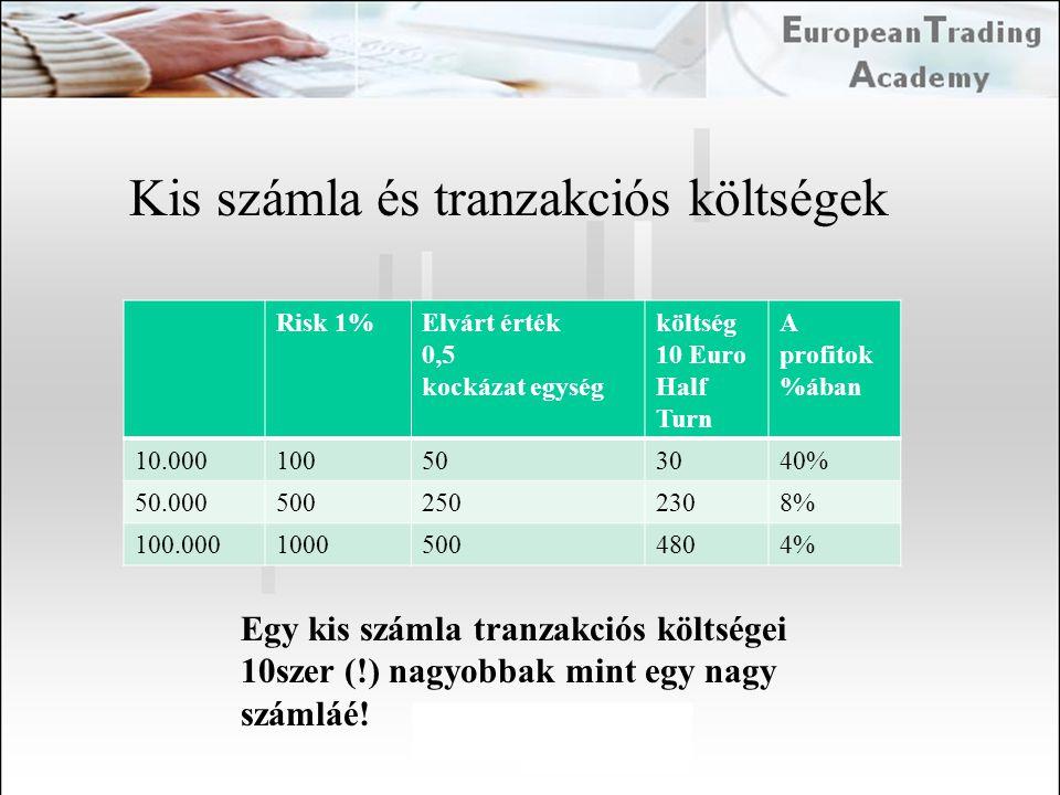 Kis számla és tranzakciós költségek