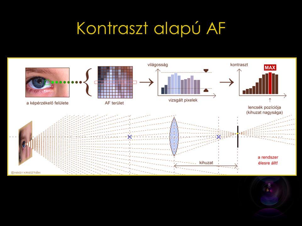 Kontraszt alapú AF A kontrasztérzékelésen alapuló élességállítás informatikai hátterének implementációját bemutató ábrasor.