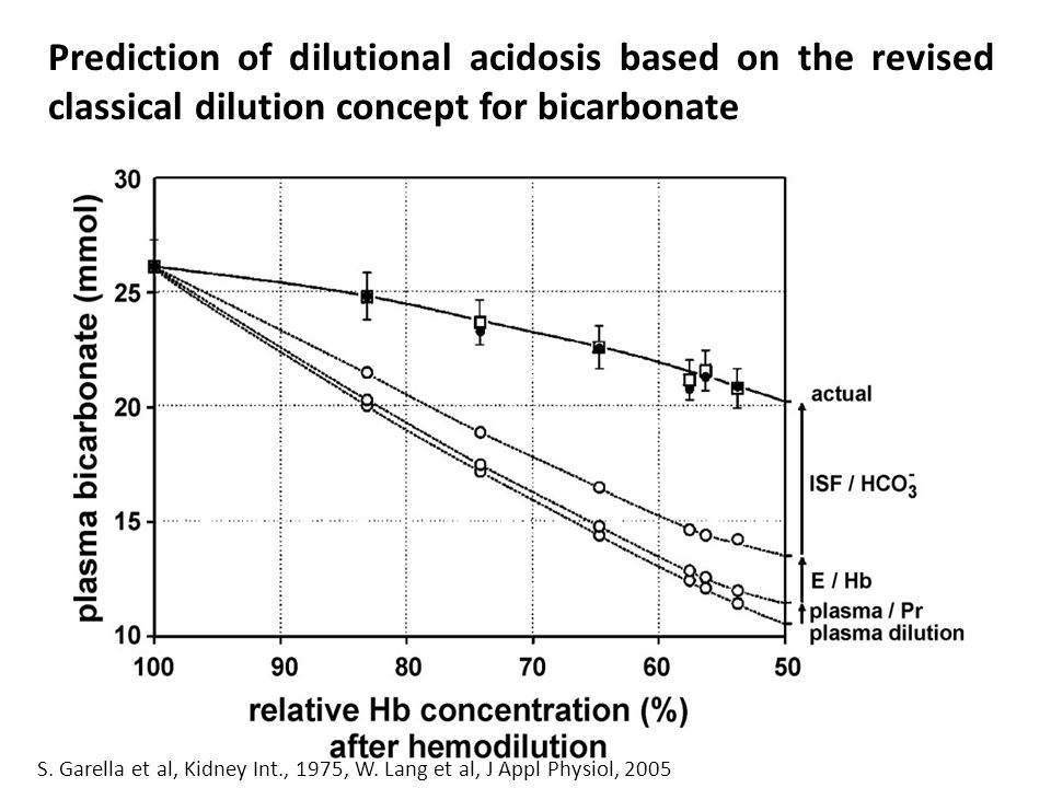 Prediction of dilutional acidosis based on the revised classical dilution concept for bicarbonate