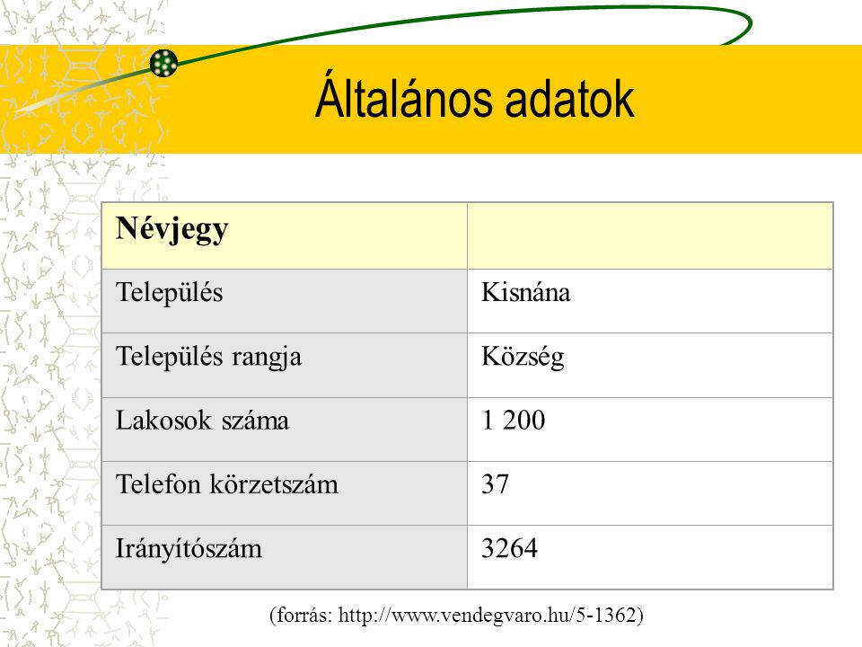 (forrás: http://www.vendegvaro.hu/5-1362)