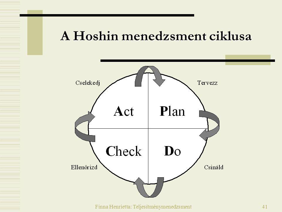 A Hoshin menedzsment ciklusa