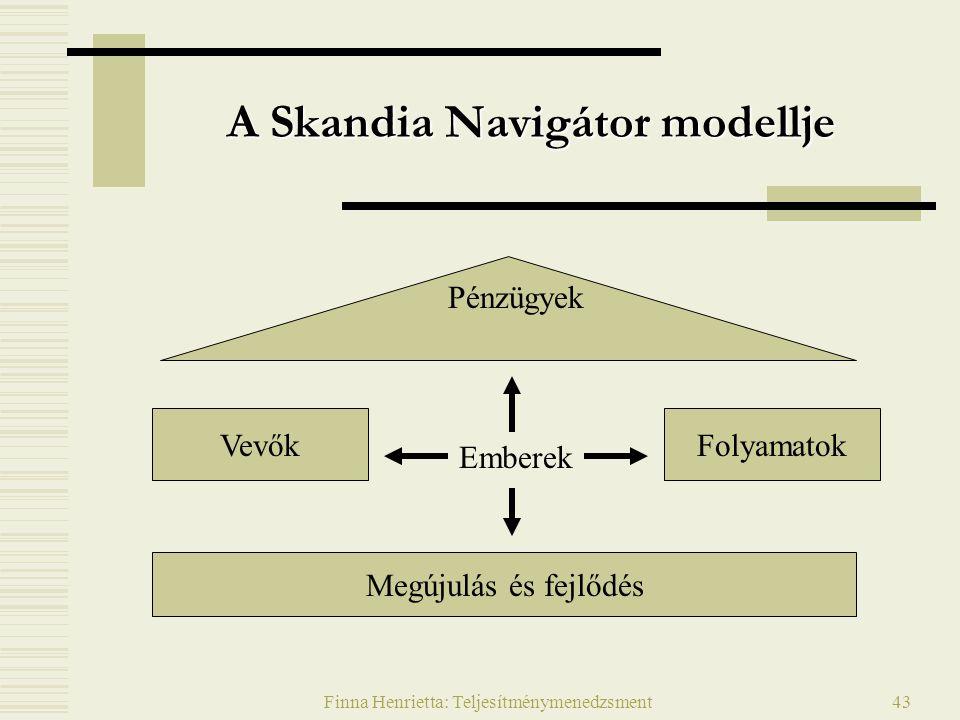 A Skandia Navigátor modellje