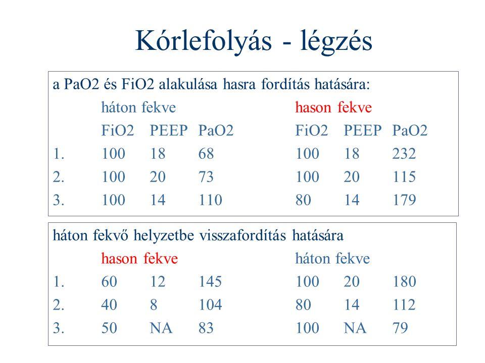 Kórlefolyás - légzés a PaO2 és FiO2 alakulása hasra fordítás hatására: