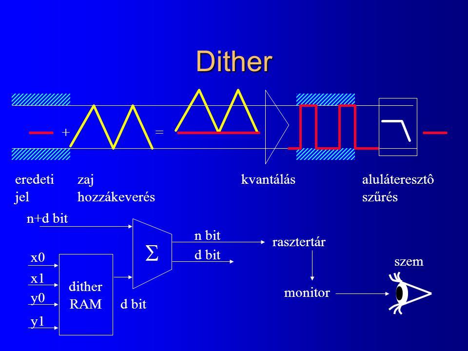 Dither S + = eredeti jel zaj hozzákeverés kvantálás aluláteresztô