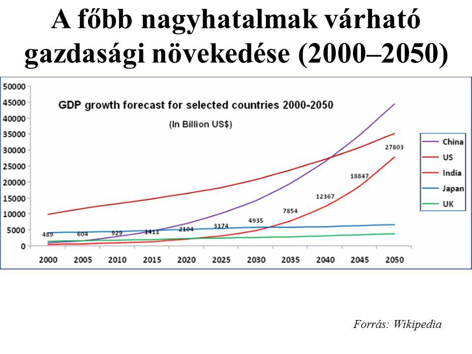 A főbb nagyhatalmak várható gazdasági növekedése (2000–2050)