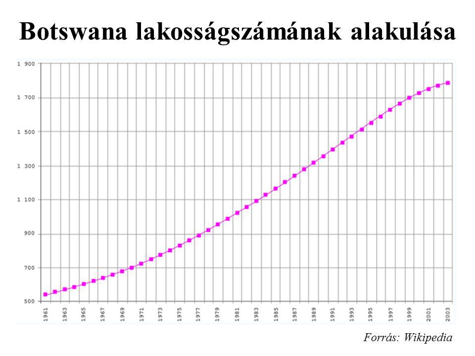 Botswana lakosságszámának alakulása