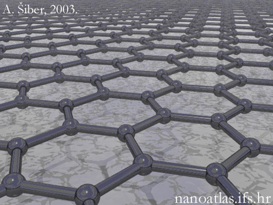 Atomic structure of graphene, a planar structure in graphite.
