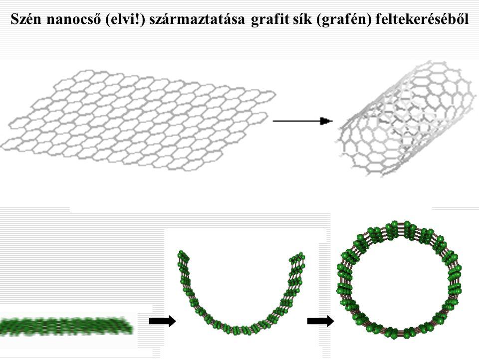 Szén nanocső (elvi!) származtatása grafit sík (grafén) feltekeréséből