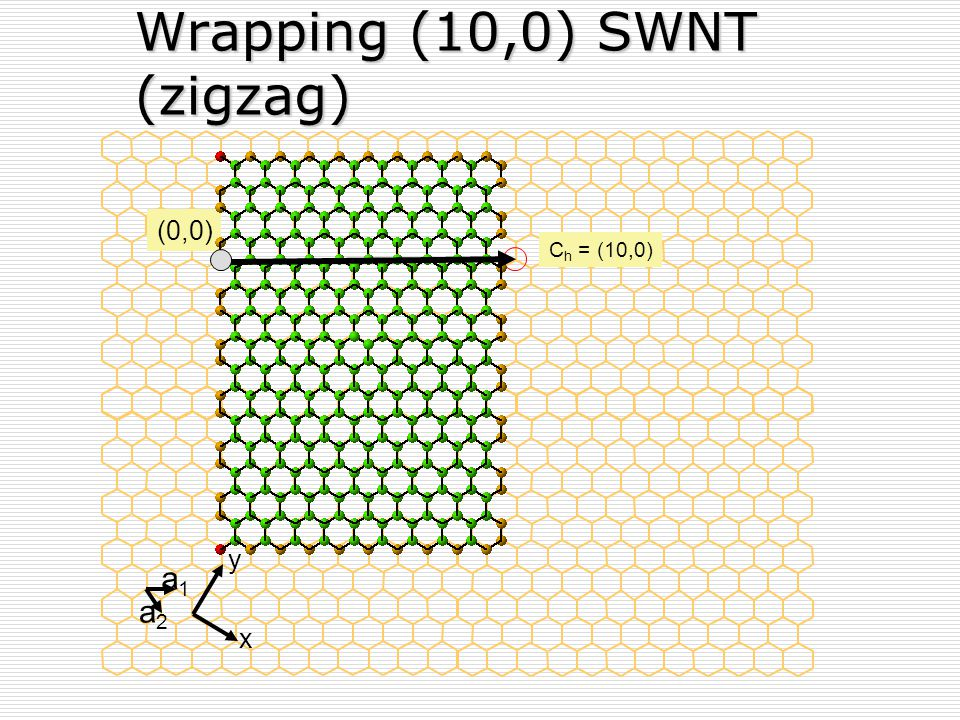 Wrapping (10,0) SWNT (zigzag)