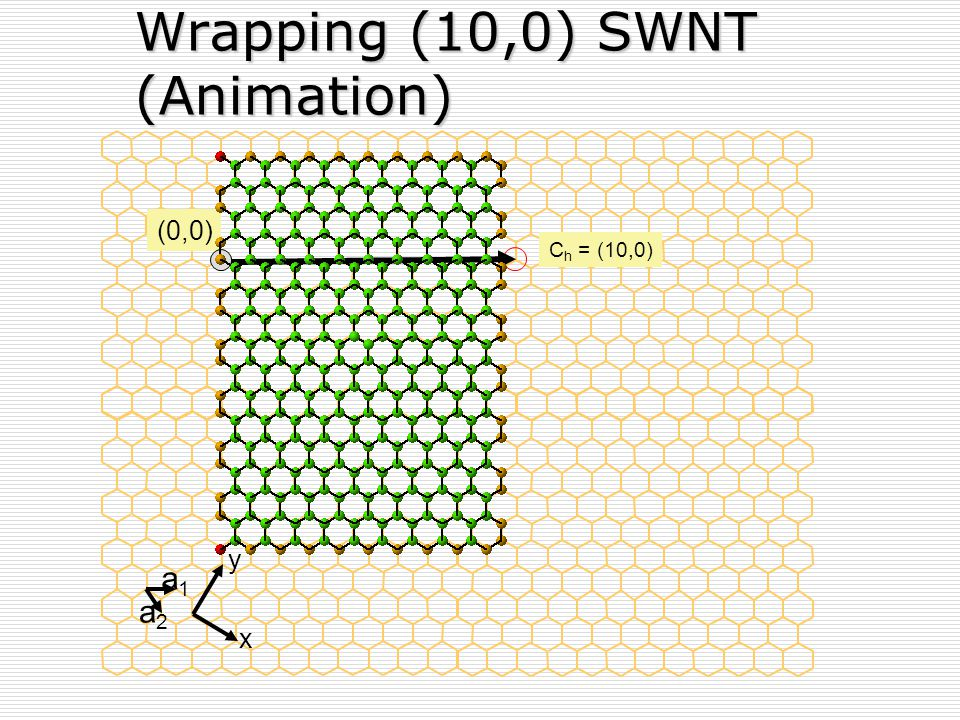 Wrapping (10,0) SWNT (Animation)