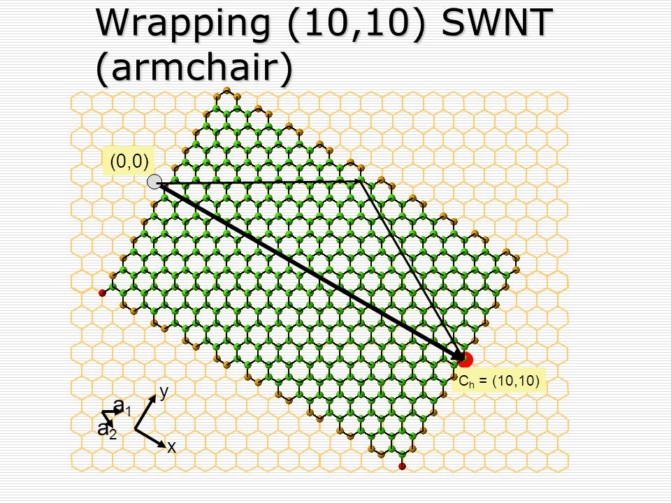 Wrapping (10,10) SWNT (armchair)