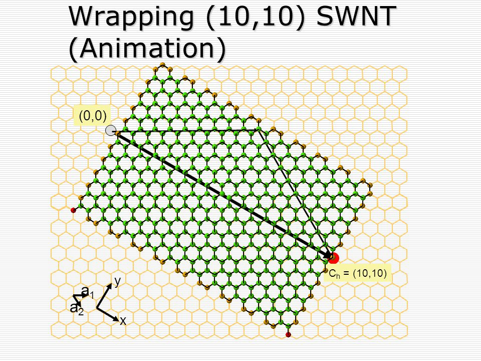 Wrapping (10,10) SWNT (Animation)
