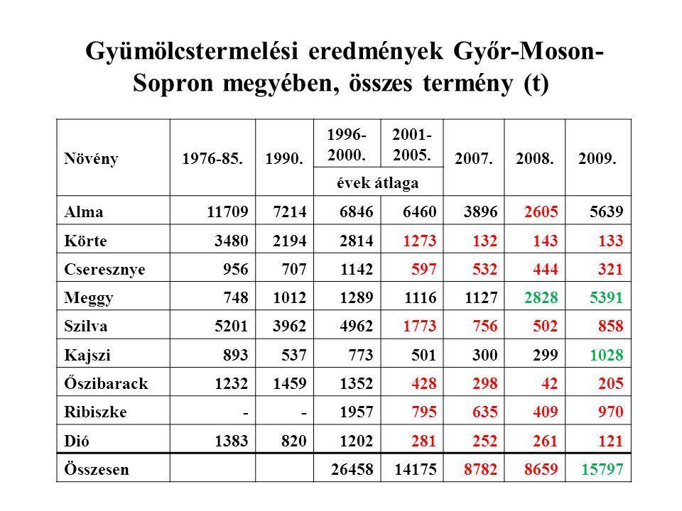 Gyümölcstermelési eredmények Győr-Moson-Sopron megyében, összes termény (t)