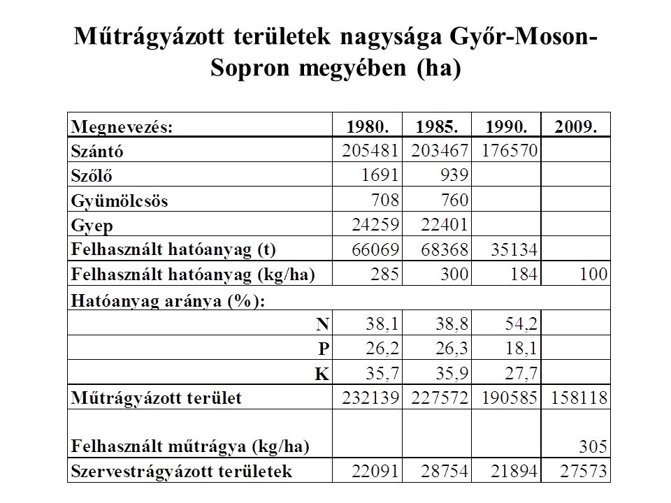 Műtrágyázott területek nagysága Győr-Moson-Sopron megyében (ha)
