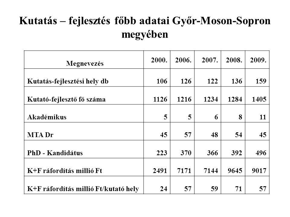 Kutatás – fejlesztés főbb adatai Győr-Moson-Sopron megyében