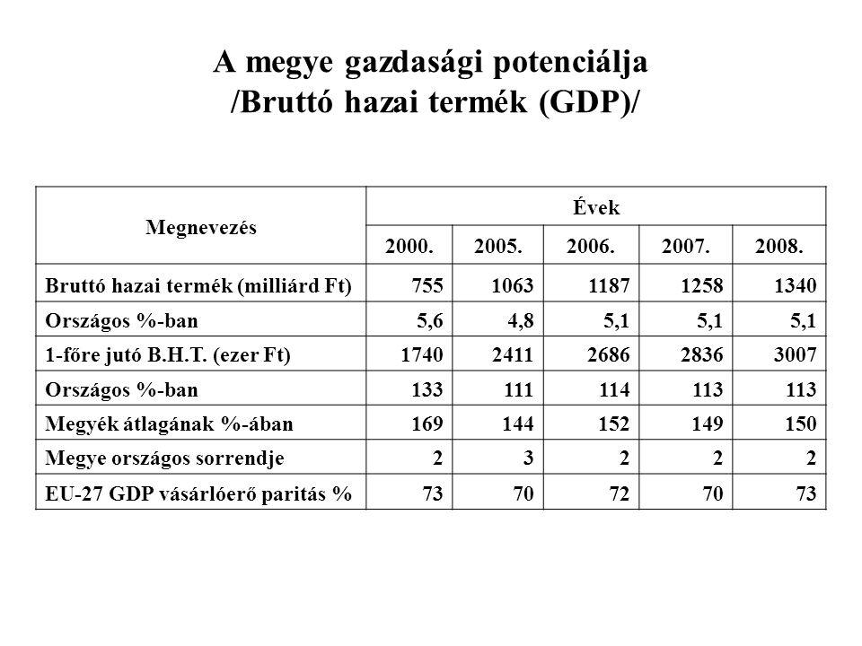A megye gazdasági potenciálja /Bruttó hazai termék (GDP)/