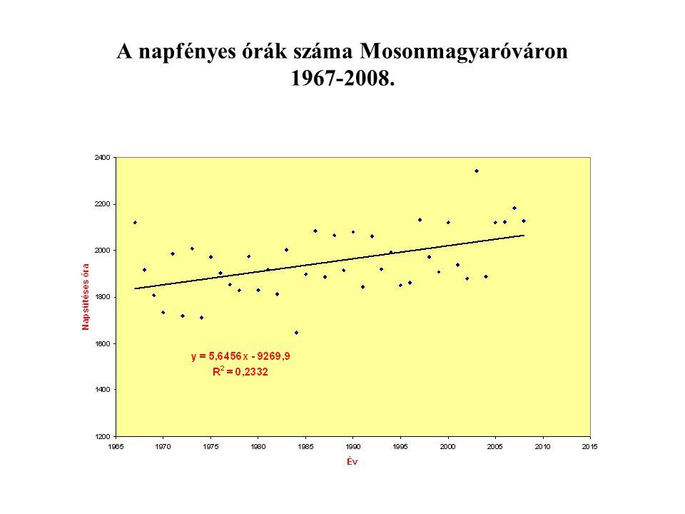 A napfényes órák száma Mosonmagyaróváron 1967-2008.