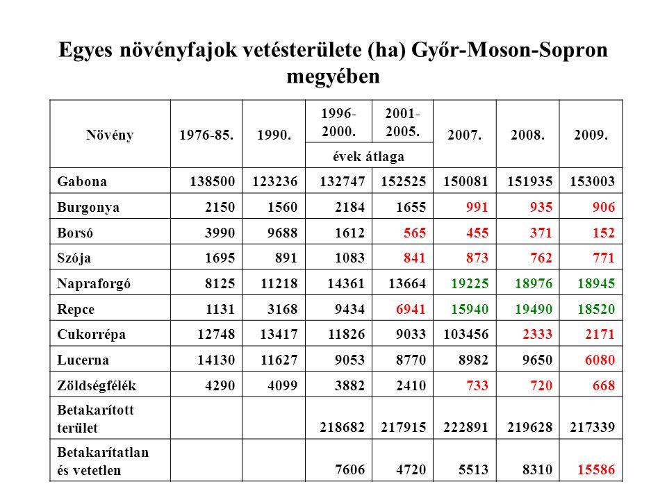 Egyes növényfajok vetésterülete (ha) Győr-Moson-Sopron megyében